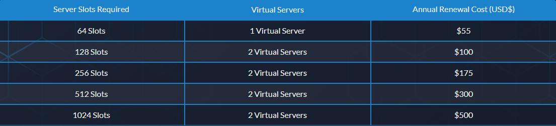 TeamSpeak Pricing page